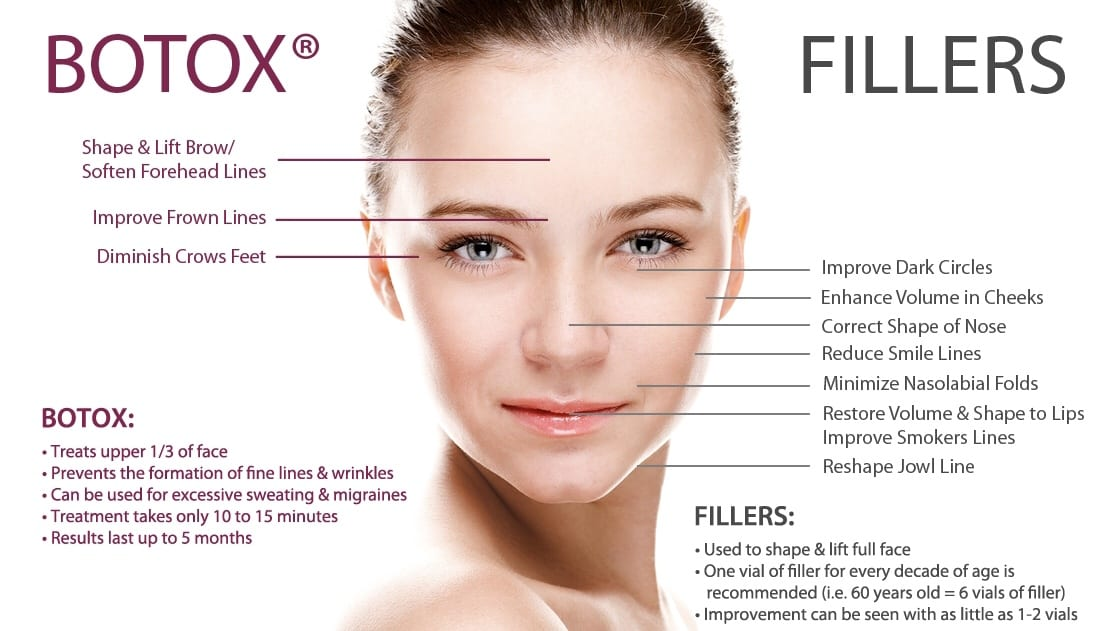 Botox North Austin Tx